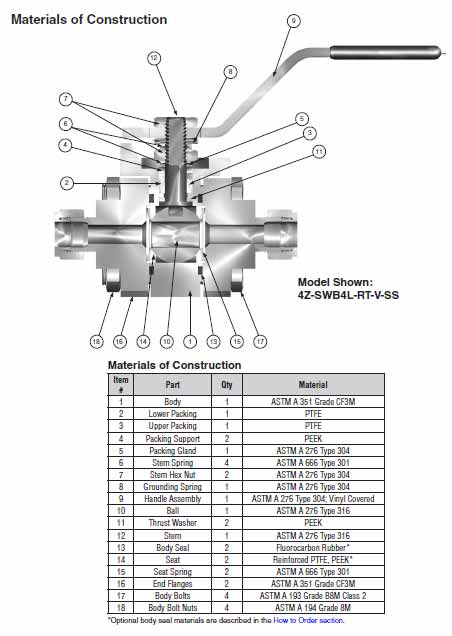 Ohio Valley Industrial Services- Parker Instrumentation, Manifolds, and Valves- SWB Series Ball Valves